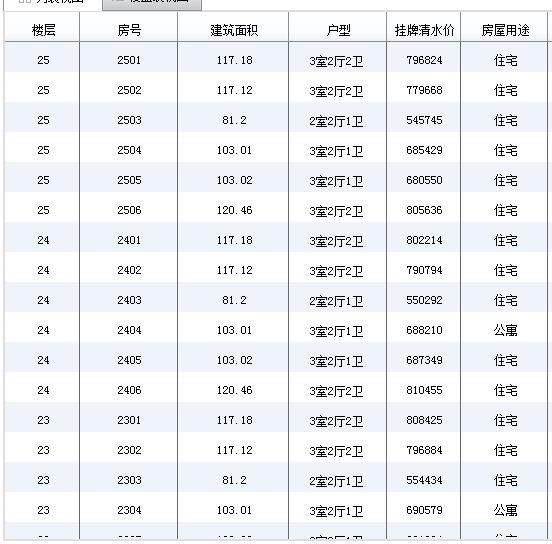 成都郫都区海骏达·蜀都1号三期房价 户型