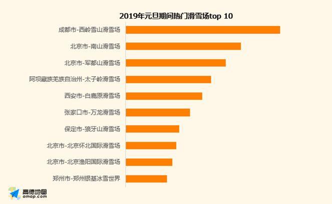 2019元旦期间热门滑雪场TOP10 西岭雪山排名第一
