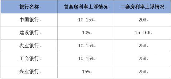 2018成都各大银行利率最新消息(房贷 存款 贷款)