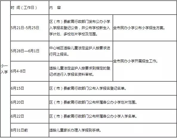 2018成都小学入学政策解读
