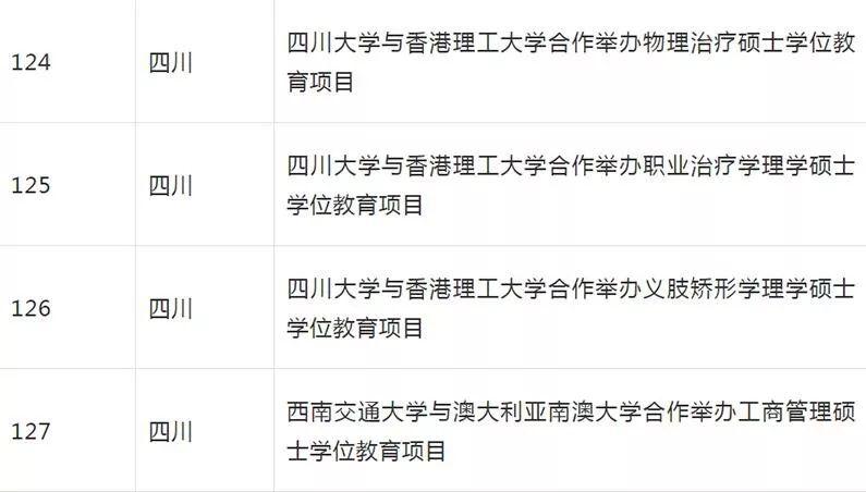 教育部批准终止部分中外合作办学项目 四川四个项目上榜