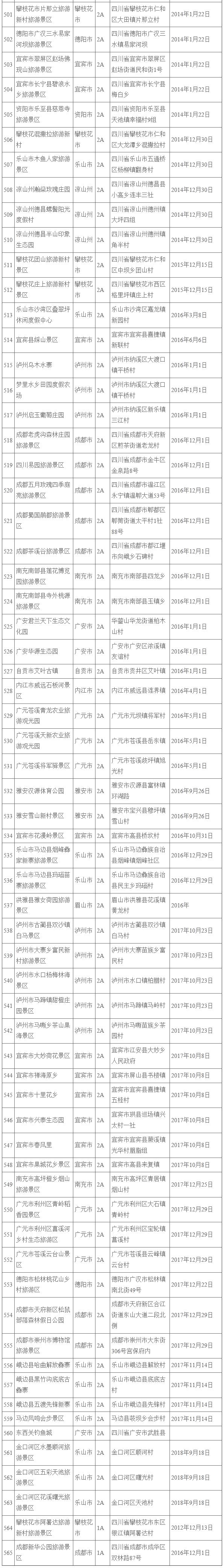 四川省A级旅游景区名录公布 共565家