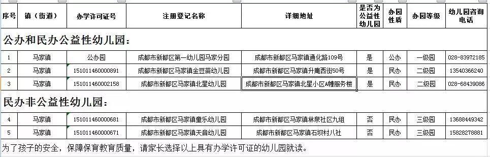 2019年成都市新都区幼儿园入学通知(公办 公益)