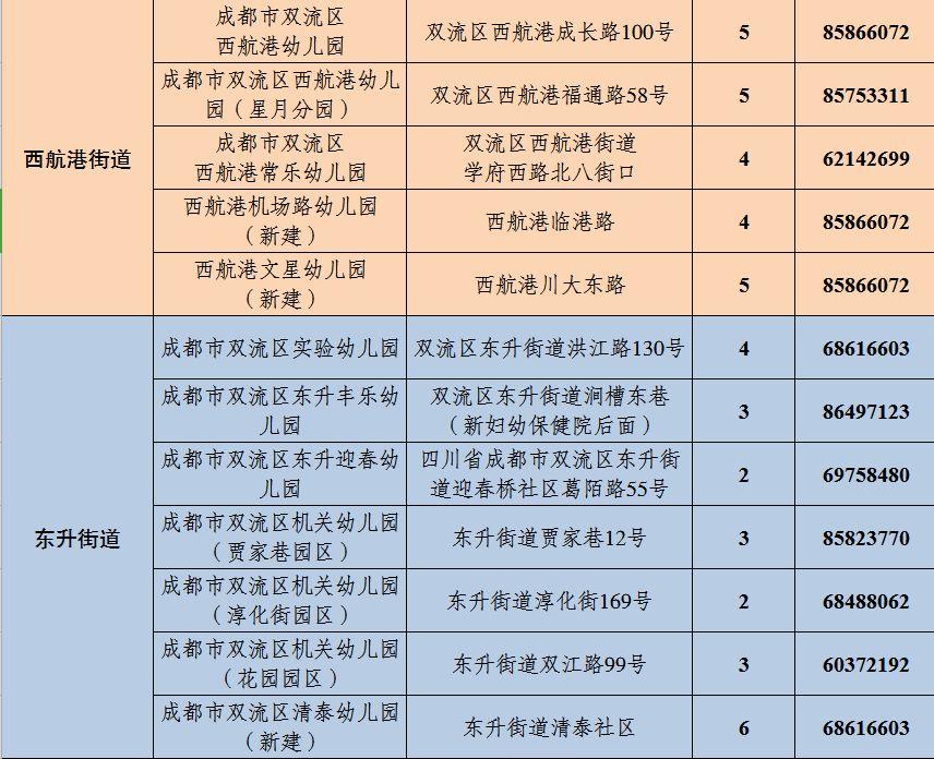 双流区2019年幼儿园招生信息(公办 公益)