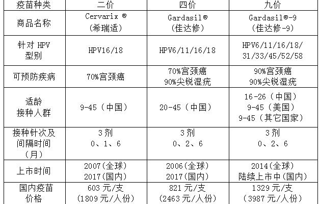 2019自贡九价宫颈癌疫苗预约接种指南(价格 电话 方式)