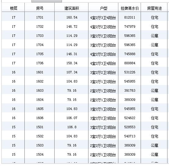 成都市金堂县淮口镇综合市场片区房价 户型