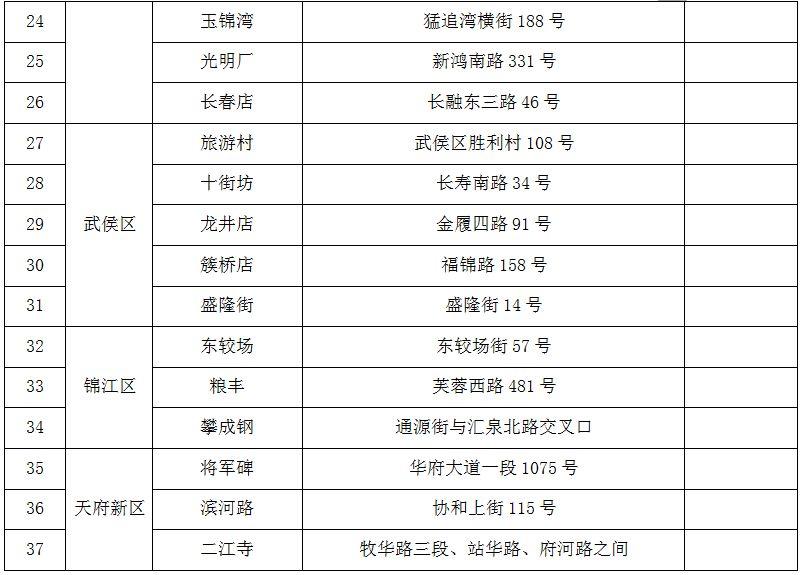 2019年春节成都不打烊菜市场名单公布 有你附近的吗?