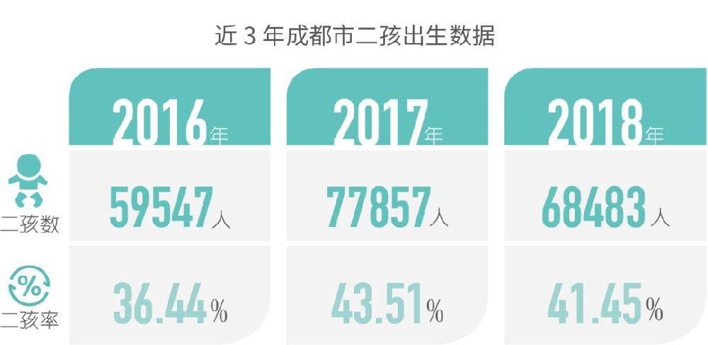 2016年到2019年两孩政策数据统计 成都20.59万二孩