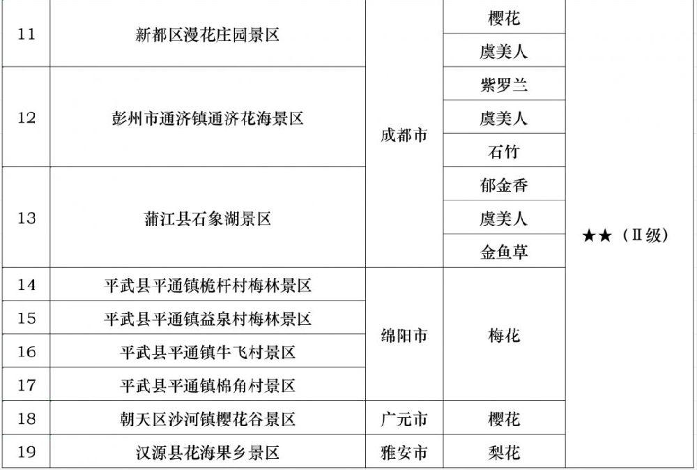 2019年四川省第二期花卉观赏指数
