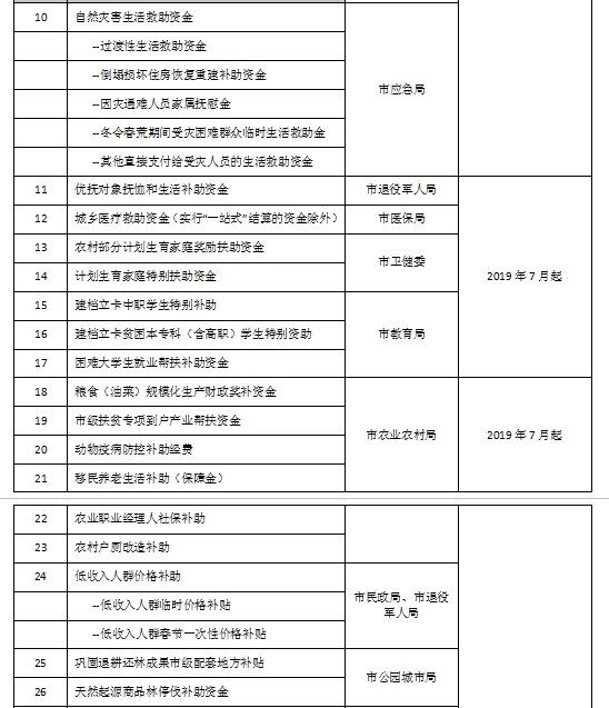 成都惠民惠农财政补贴项目表一览