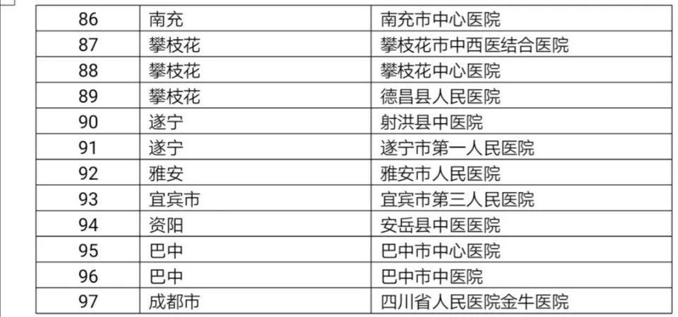 华西医院心源性卒中防治基地合作医院项目覆盖117个点位