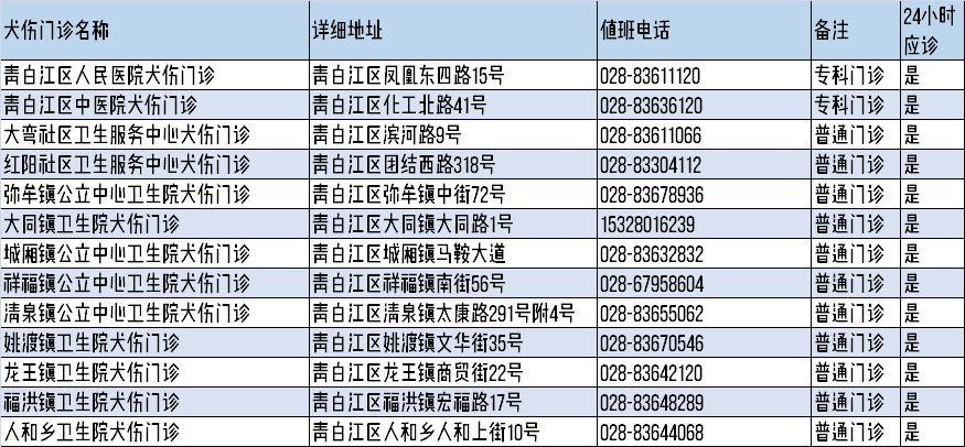 2019成都22区县犬伤门诊名单公布 附地址电话值班时间