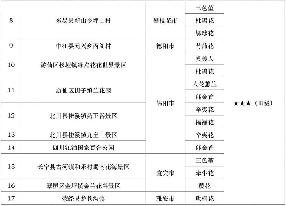 2019年四川省第九期花卉观赏指数