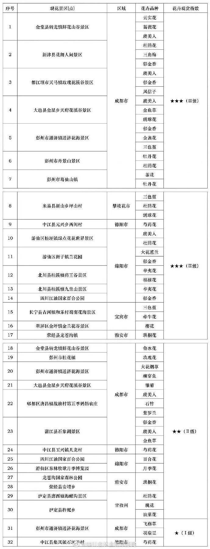 2019年四川第九期花卉观赏指数