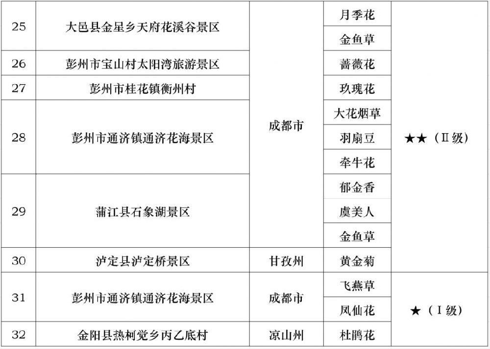 2019四川第十一期花卉观赏指数