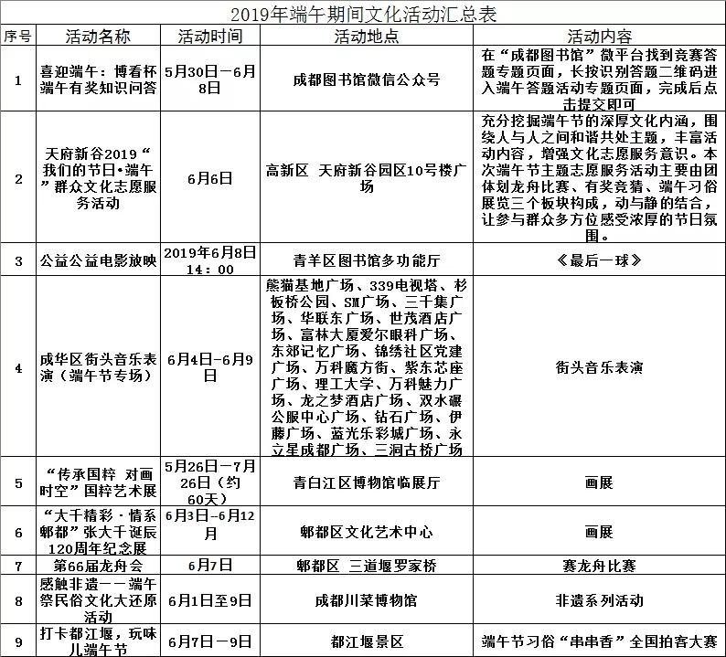 2019成都各区(市)县端午部分活动一览