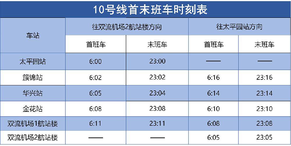 2019成都地铁运营时刻表(最新版)