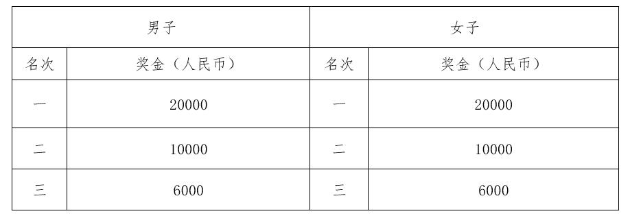 2019年成都双遗马拉松竞赛规程(时间 地点 路线)