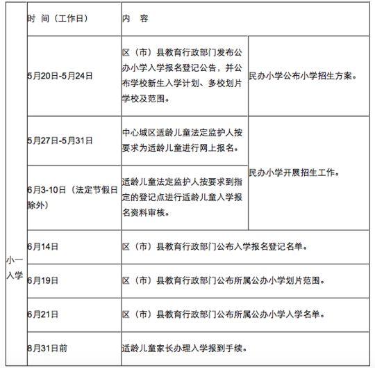 2019成都小学报名常见问题解答