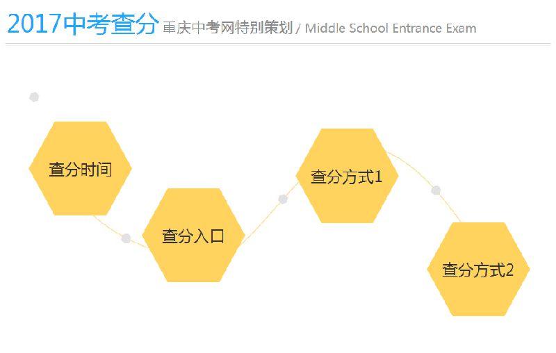 2017重庆中考成绩查询入口(微信+网页)