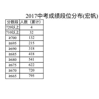 2017年重庆中考状元公布 727.5分花落重庆八中