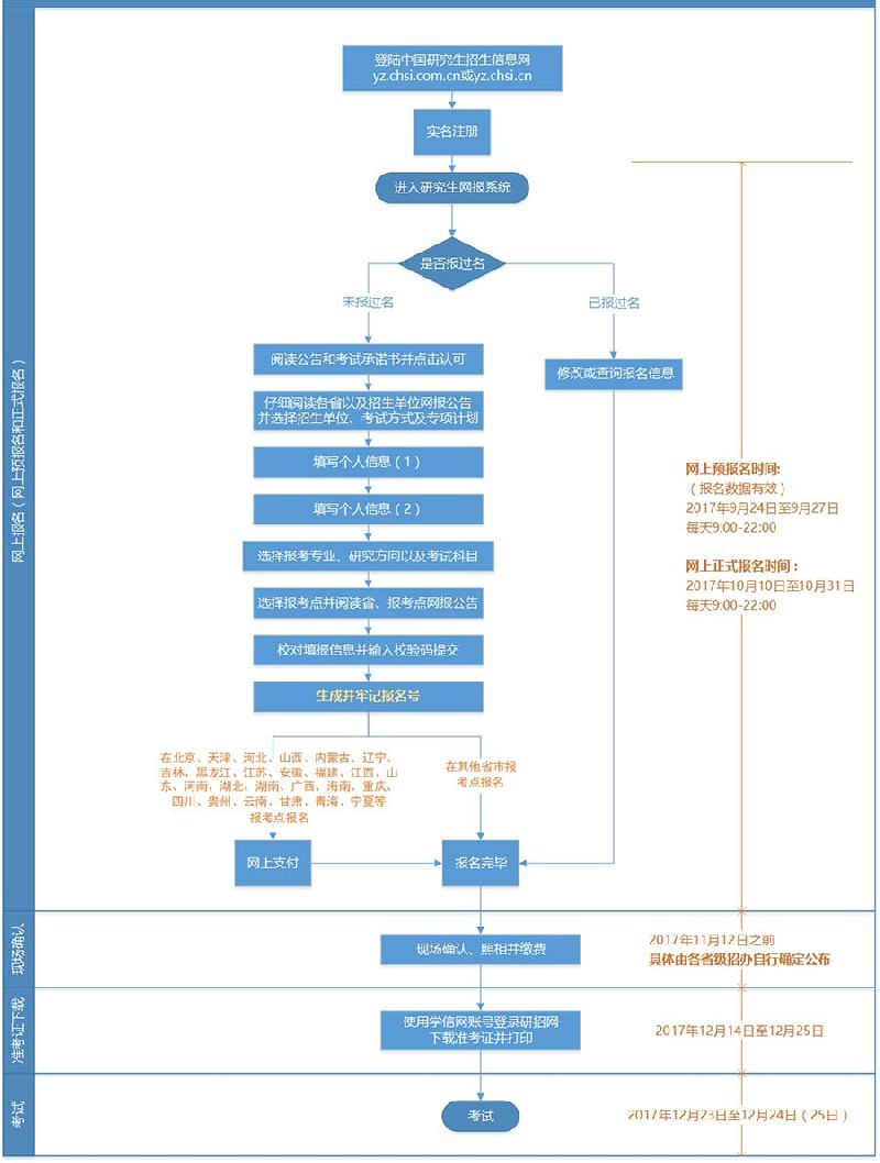 2018年重庆研究生考试报名流程