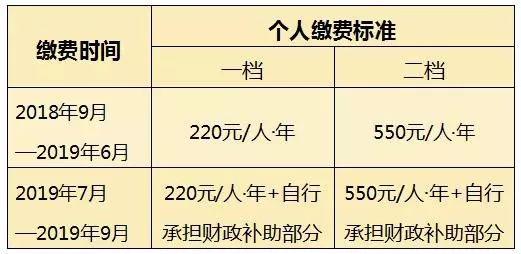 2019重庆居民医保缴费标准是多少