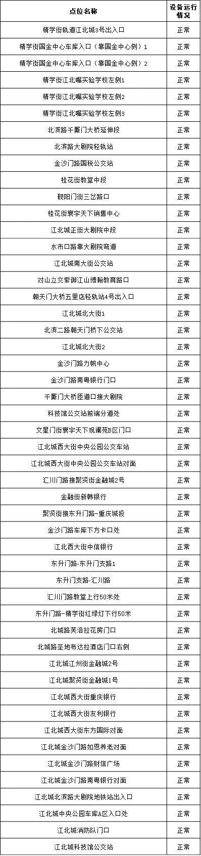重庆江北新增176处电子眼