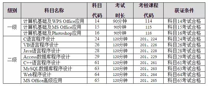 2018重庆全国计算机等级考试报名指南(时间、报名方式)