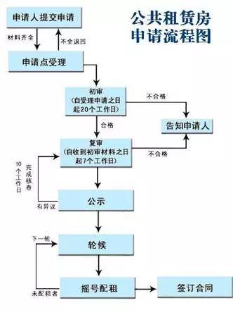 重庆主城区新推四个公租房项目 今日起接受市民申请