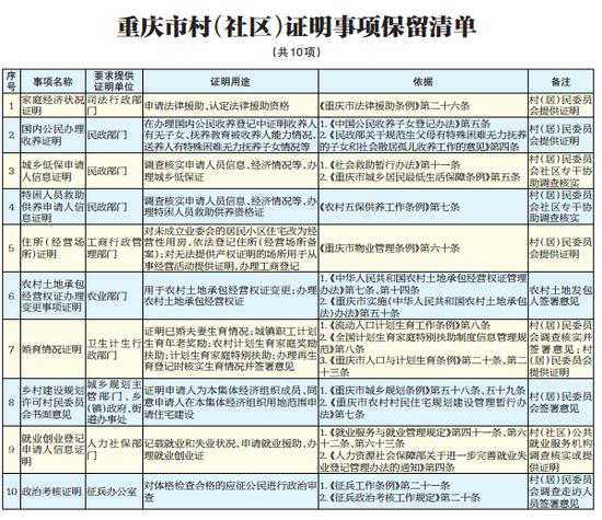 重庆市取消35项证明事项 5月底之前执行到位