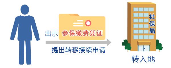 重庆社保跨省转移流程