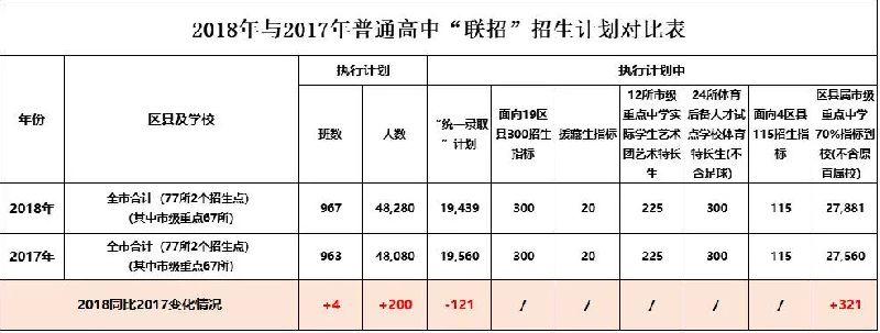 2018重庆中考联招分数线及考生录取情况查询