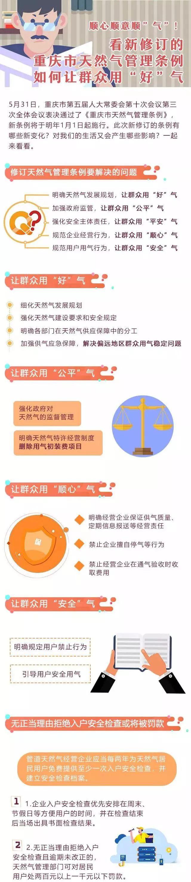 2020年起重庆不再征收用气初装费 通气验收不得收费