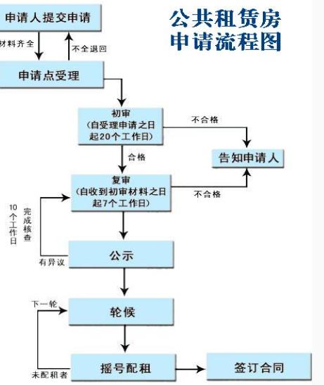 重庆公租房个人申请指南(材料 条件)