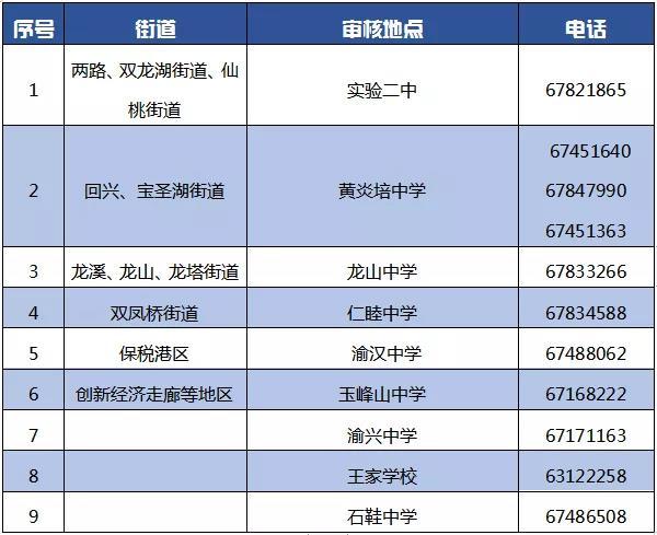 2018重庆渝北区外地户口中小学入学申请指南