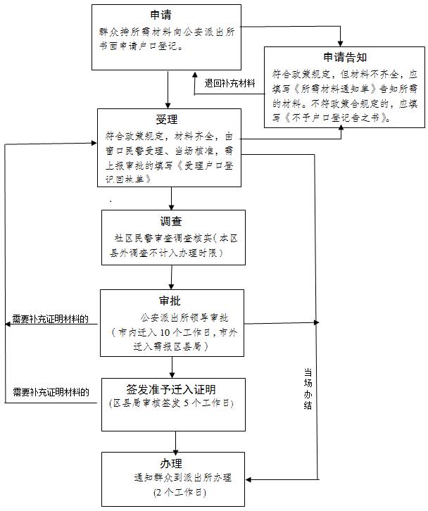 重庆大专落户申请流程是什么?