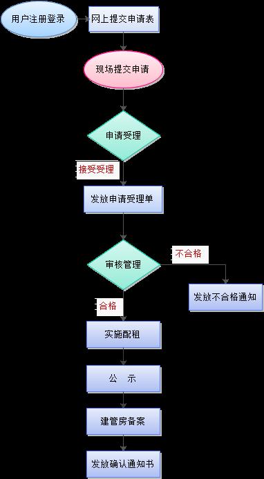 重庆两江新区公租房企业员工申请条件及入口