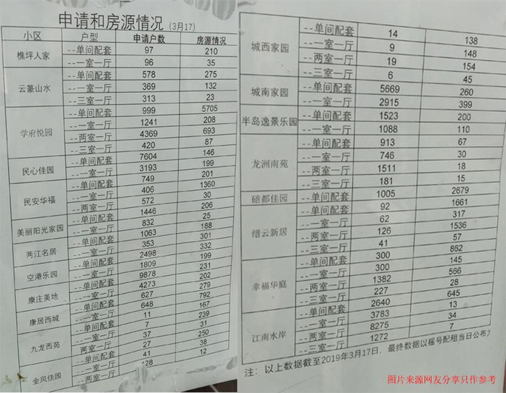 2019年重庆第26次公租房摇号房源一览