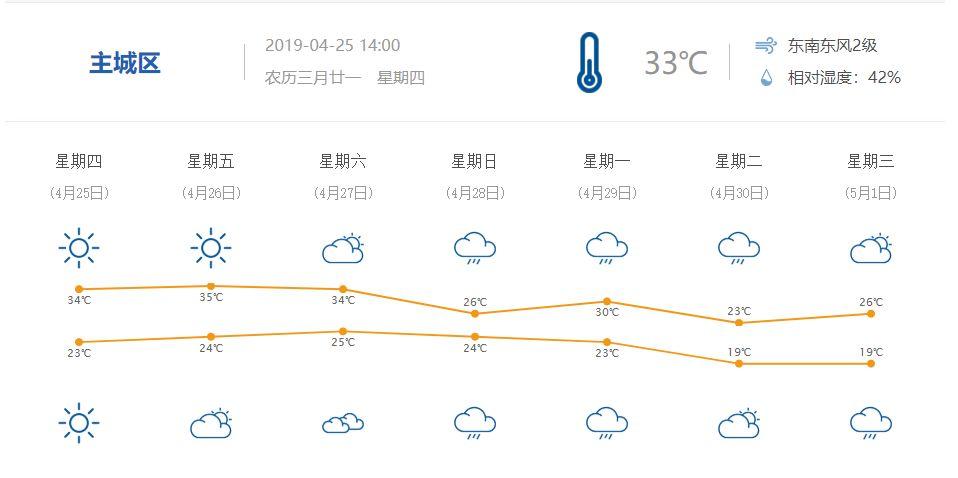 2019重庆五一天气如何?会下雨?