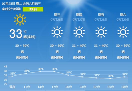 长沙天气预报 7.25 晴 气温30 39