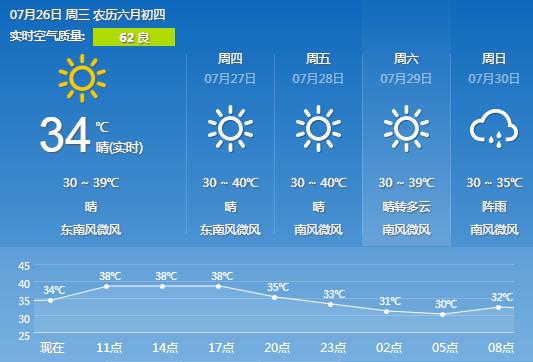 长沙天气预报 7.26 晴 气温30 39