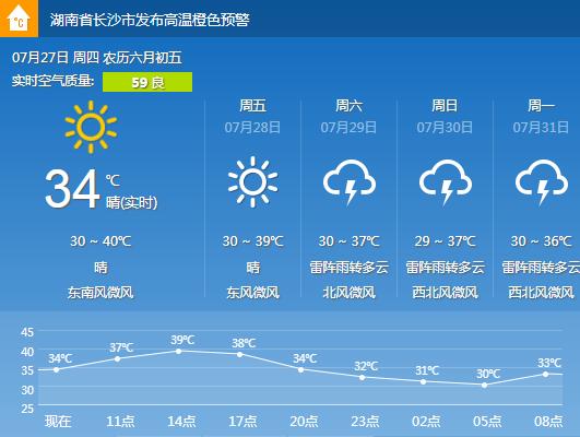 长沙天气预报 7.27 晴 气温30 40