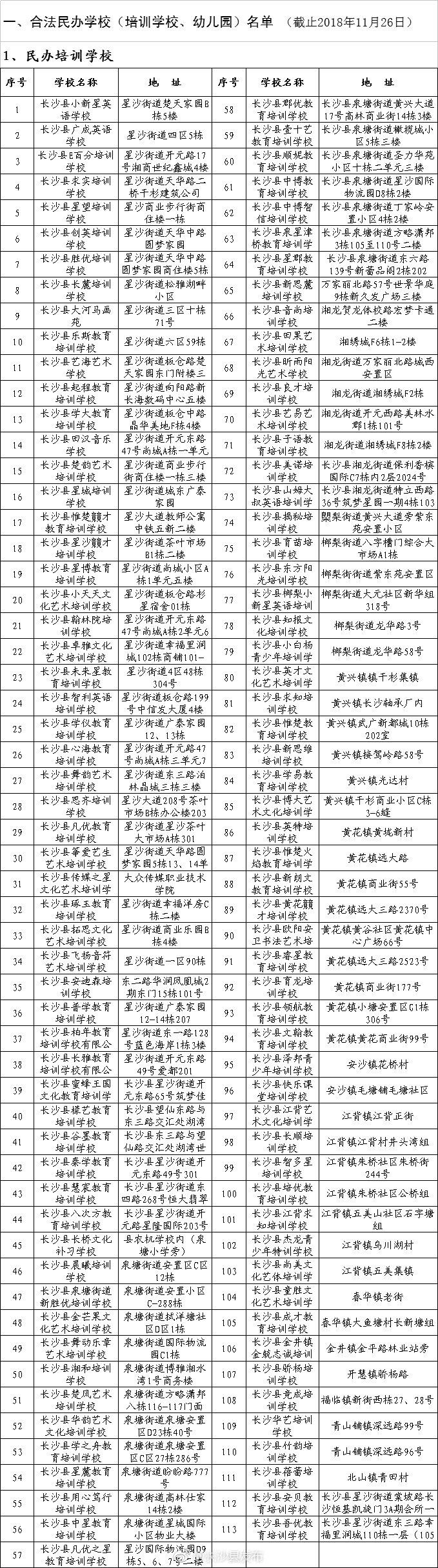 2018年长沙县合法民办学校名单(382家)