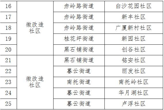 长沙市天心区政府办_2018天心区提质提档社区铺排25个(名单)- 长沙本地宝