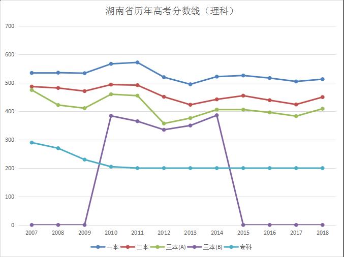 湖南省历年高考分数线(理科)
