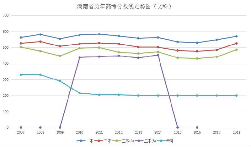 湖南历年高考分数线(文科)