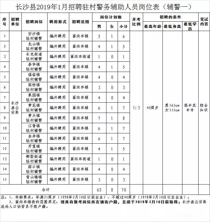 2019年1月长沙县招聘辅警150名