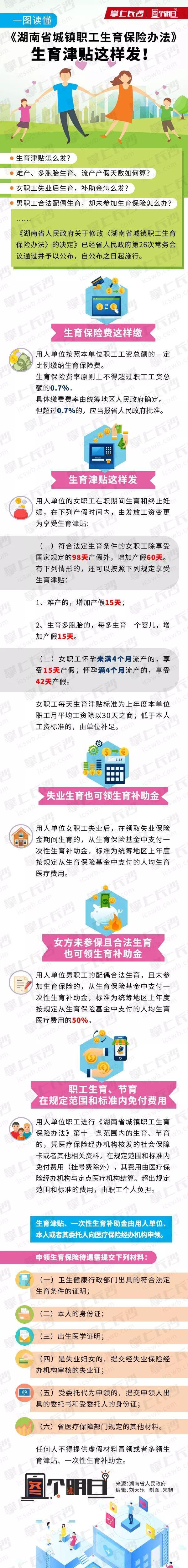 2019年湖南省城镇职工生育保险办法(图解)