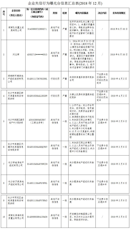 2019年1月长沙曝光9家房地产领域失信企业(名单)